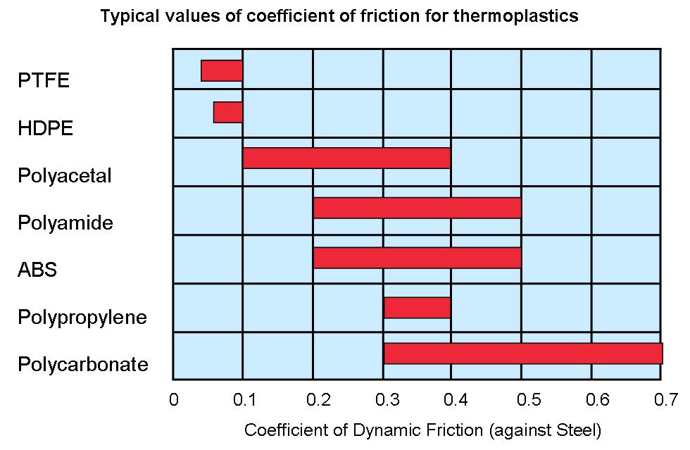 What determines friction between thermoplastic components?